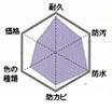 ピュアアクリル グラフ